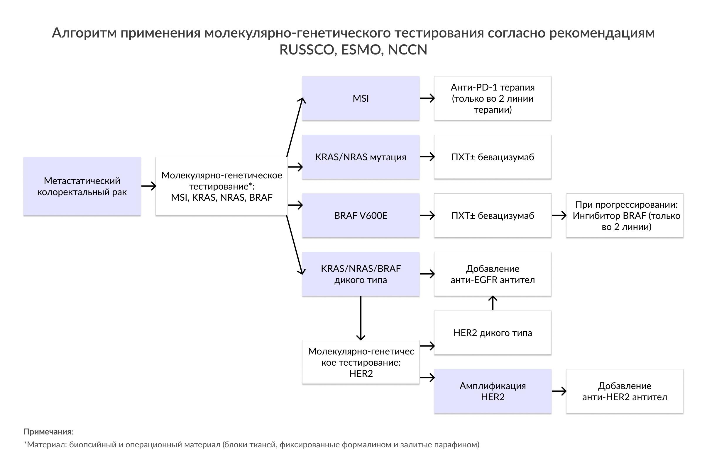 Алгоритм применения молекулярно-генетического тестирования согласно рекомендациям RUSSCO, ESMO, NCCN