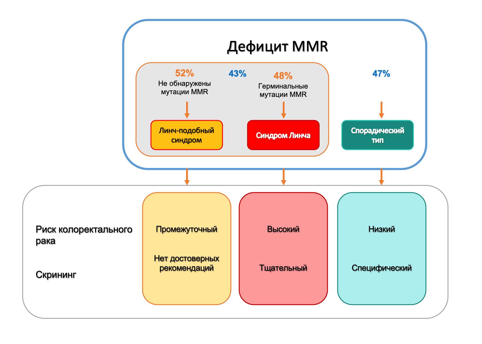 Особенности развития заболеваний и ведения пациентов с дефицитом в системе MMR