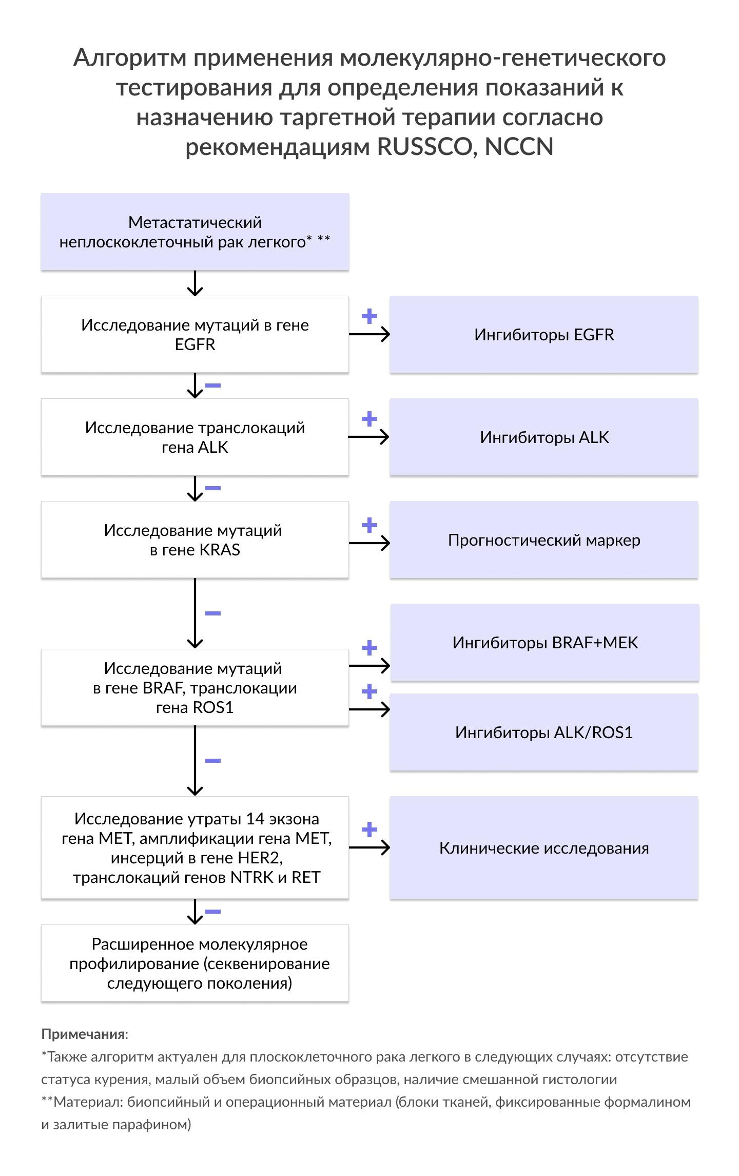 Алгоритм применения молекулярно-генетического тестирования для определения показаний к назначению таргетной терапии согласно рекомендациям RUSSCO, NCCN
