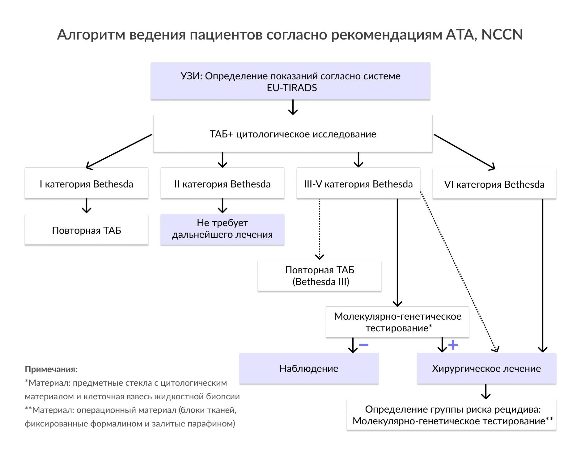 Алгоритм ведения пациентов согласно рекомендациям RUSSCO, NCCN